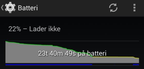 Fra 14 til 23 timer batteritid med Android 4.4 og BatteryGuru